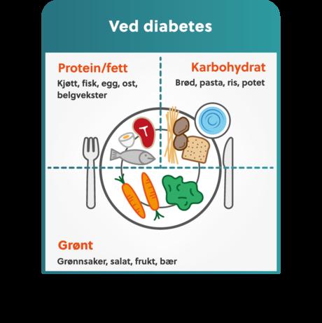 Kosthold Og Diabetes Alletilbords
